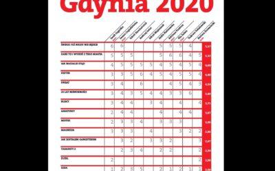 Gdynia 2020 – ranking